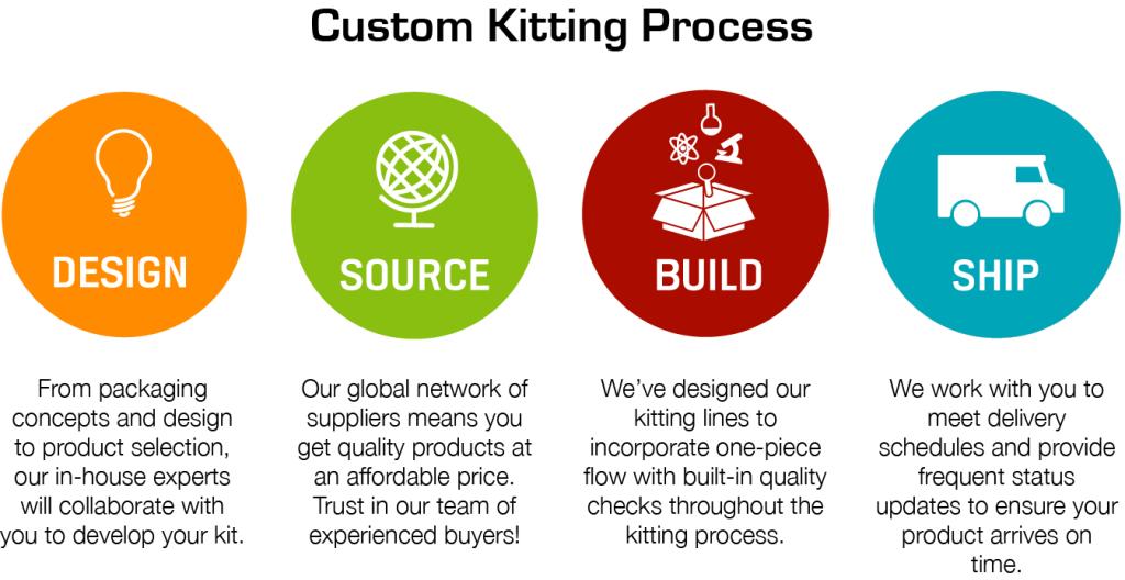Kitting Process Flow_horizontal
